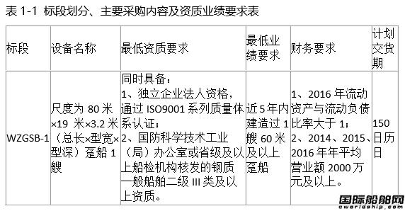 【招标】鄂州港五丈港港区综合码头工程趸船采购招标