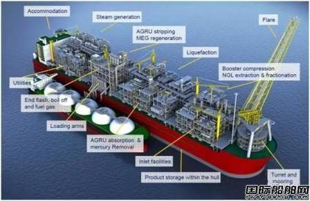 全球最大船舶Prelude FLNG明年投入运营