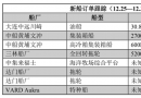 新船订单跟踪(12.25―12.31)