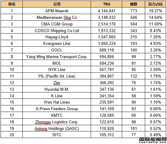 最新20大班轮公司排名出炉(2018.1.2)