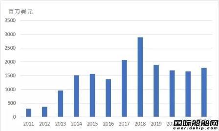 FSRU市场发展趋势分析