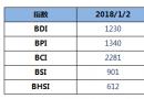 BDI指数周二大跌136点至1230点