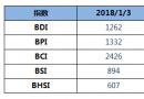 BDI指数周三上升32点至1262点