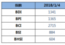 BDI指数周四大涨79点,重回1300点