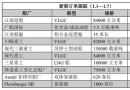 新船订单跟踪(1.1―1.7)