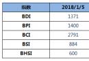BDI指数三连涨至1371点