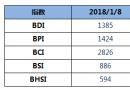 BDI指数四连涨至1385点