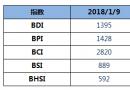 BDI指数五连涨逼近1400点