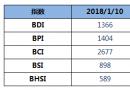 BDI指数周三下跌29点至1366点