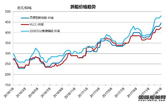 废钢船市场统计(2017.12.23-2018.1.5)