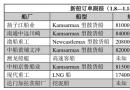 新船订单跟踪(1.8―1.14)