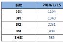 BDI指数四连跌至1264点