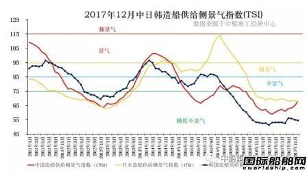 2017年12月造船供给侧景气指数出炉