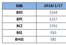 BDI指数周三大跌57点至1164点