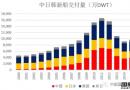 从新三大造船指标看中日韩造船发展态势