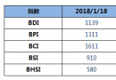 BDI指数七连跌至1139点