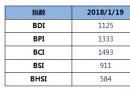 BDI指数八连跌至1125点
