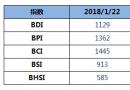 BDI指数周一上升4点至1129点