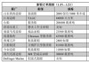 新船订单跟踪(1.15―1.21)