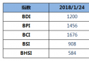 BDI指数三连涨,重回1200点