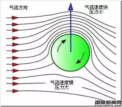 旋转风筒如何辅助船舶推进