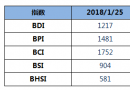 BDI指数四连涨至1217点