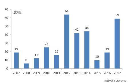 全球海洋工程装备运营市场形势