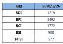 BDI指数五连涨至1219点