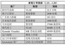 新船订单跟踪(1.22―1.28)