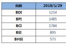 BDI指数周一下跌5点至1214点