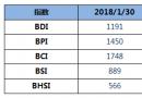 BDI指数周二下跌23点至1191点