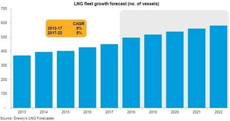 Drewry发布2018年LNG船展望报告