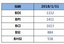 BDI指数周三大跌39点至1152点