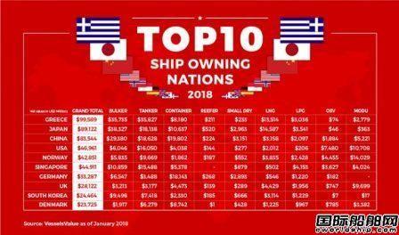 船队价值大涨!全球十大船东国排名出炉