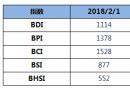 BDI指数四连跌至1114点