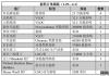 新船订单跟踪(1.29—2.4)