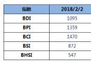 BDI指数五连跌,跌破1100点