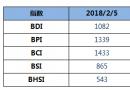 BDI指数六连跌至1082点