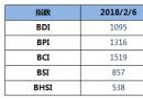 BDI指数周二上升13点至1095点