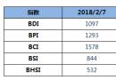 BDI指数周三上升2点至1097点