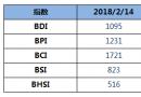 BDI指数周三下跌19点至1095点