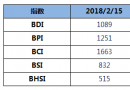 BDI指数周四下跌6点至1089点
