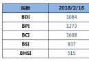 BDI指数周五下跌5点至1084点