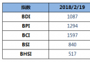 BDI指数周一上升3点至1087点