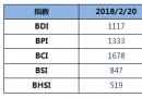 BDI指数周二上升30点至1117点