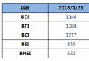 BDI指数三连涨至1146点