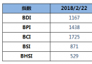 BDI指数四连涨至1167点