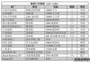 新船订单跟踪(2.5―2.18)