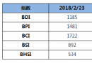 BDI指数五连涨至1185点