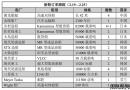 新船订单跟踪(2.19―2.25)